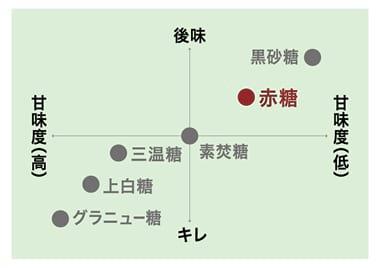 赤糖のチャート